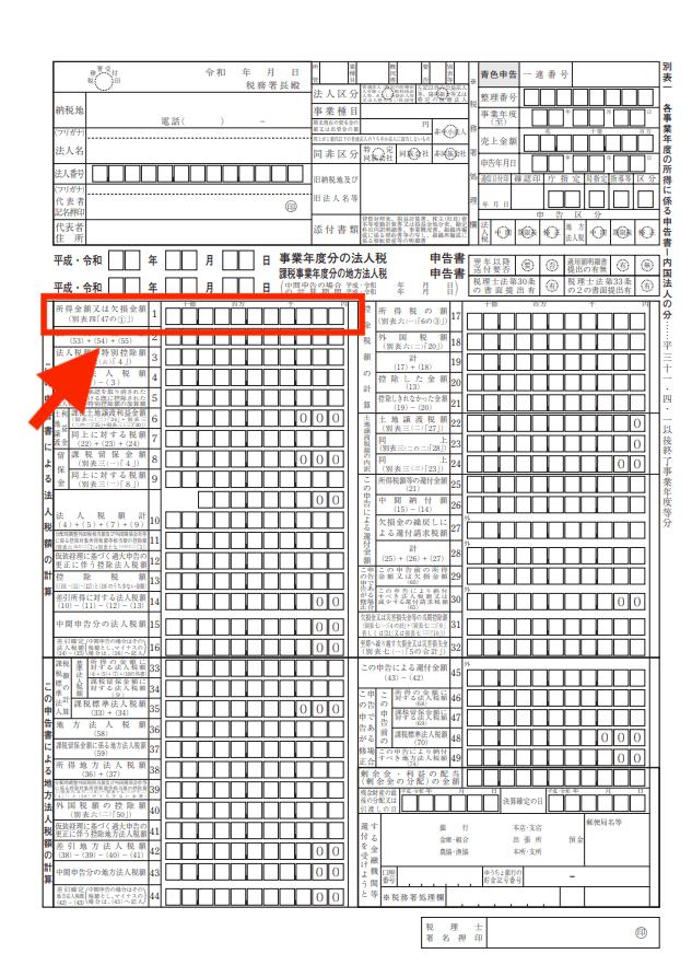 法人税申告書の表紙(別表1)・所得金額