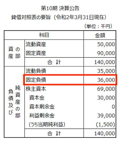 貸借対照表の要旨・借入金の推定