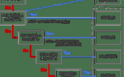 事業再構築の類型・フローチャート