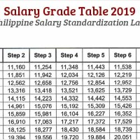 Salary Grade Table 2019