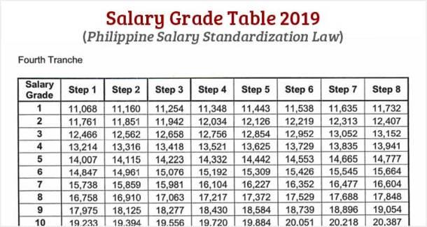 salary grade table  philippine salary standardization Va Nurses And 2019 Pay Raise