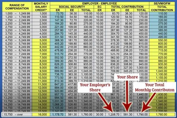SSS Contribution Table Sample Computation