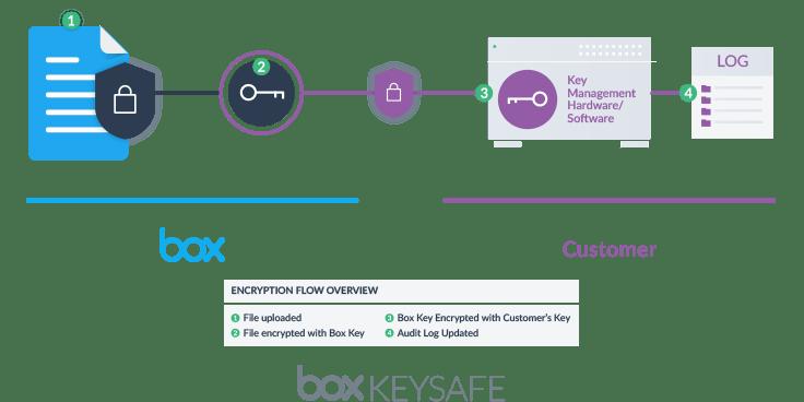 Box如何在十年里成为一家市值17亿美元的公司【美股】插图(7)