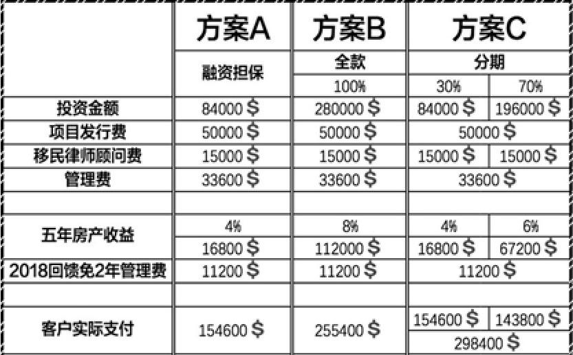 库拉索28万美金投资方案-飞出国2018