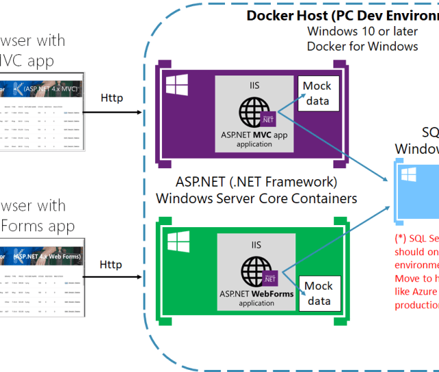 The Diagram Below Shows The Scenario For The Containerized Eshop Legacy Applications Running In A Development Pc With Docker For Windows Image