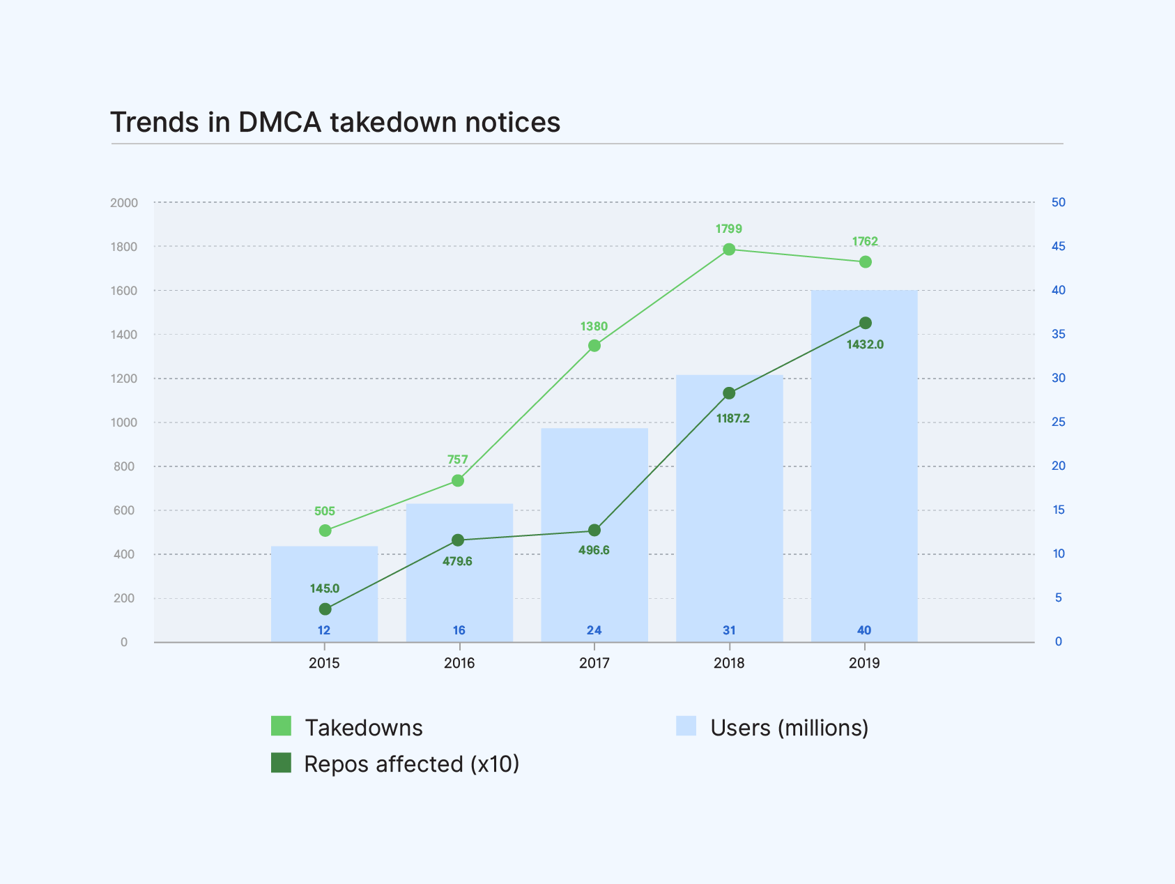 Combined bar and line graph showing an increase when comparing number of repos affected by DMCA takedowns to number of users and an increase in DMCA takedown notices until this year when comparing number of takedown notices to number of users.