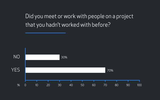 "Bar graph showing results for the question ""Did you meet or work with people on a project that you hadn't worked with before?"" Results are 30 percent ""No"" and 70 percent ""Yes""."