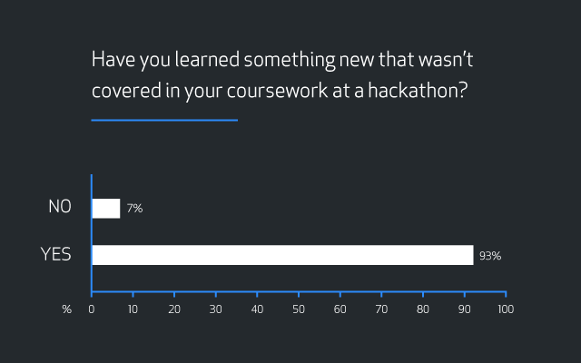 "Bar graph showing results for the question ""Have you learned something new that wasn't covered in your coursework at a hackathon?"" Results are 7 percent ""No"" and 93 percent ""Yes""."
