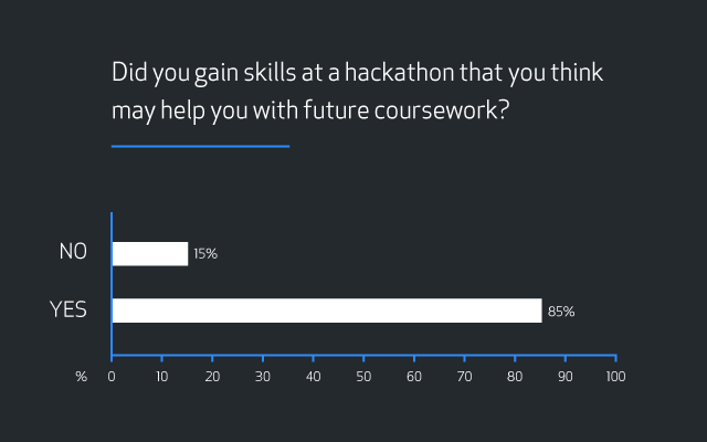 """Bar graph showing results for the question """"Did you gain skills at a hackathon that you think may help you with future coursework?"""" Results are 15 percent """"No"""" and 85 percent """"Yes""""."""