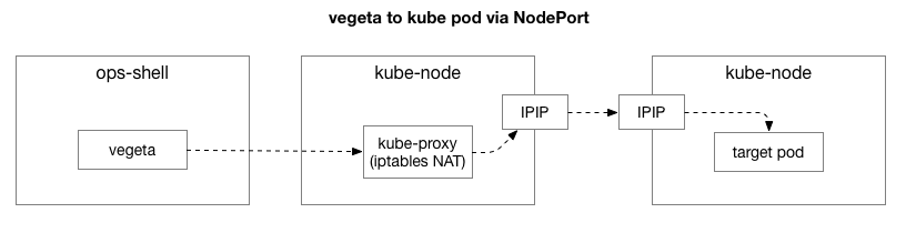 vegeta to kube pod via NodePort