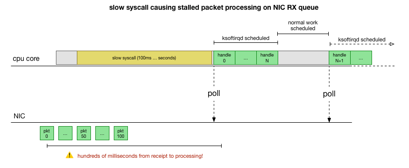 slow syscall causing stalled packet processing on NIC RX queue