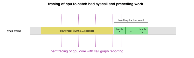 tracing of cpu to catch bad syscall and preceding work
