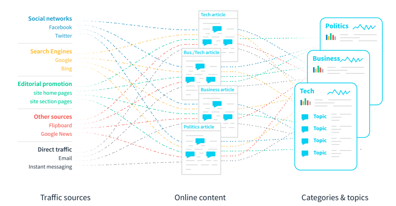 Machine learning for news: the NLP engine behind Parse ly