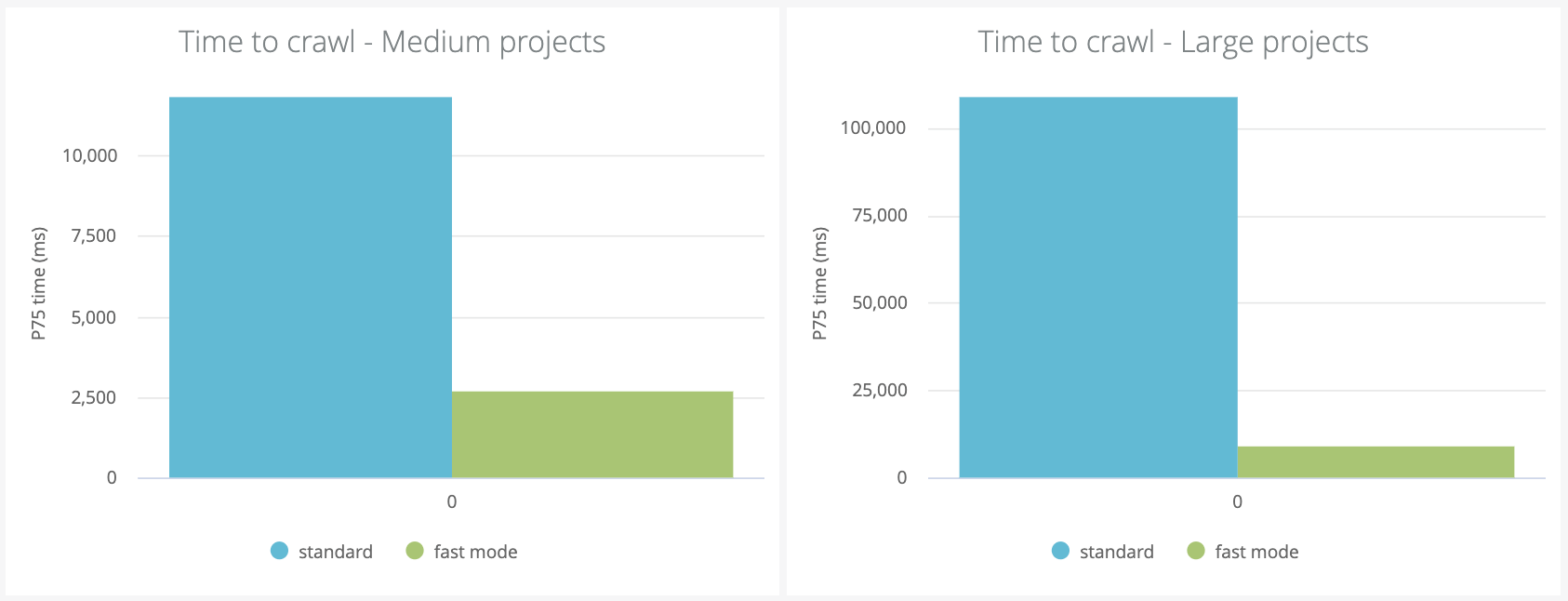 Medium to large projects are crawled six times quicker using fast mode.