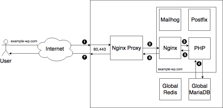 ee4 site diagram-wp non cached