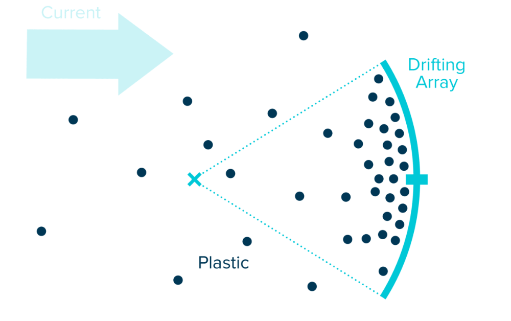 Ocean Cleanup Machine to clean plastic from Pacific Garbage Patch