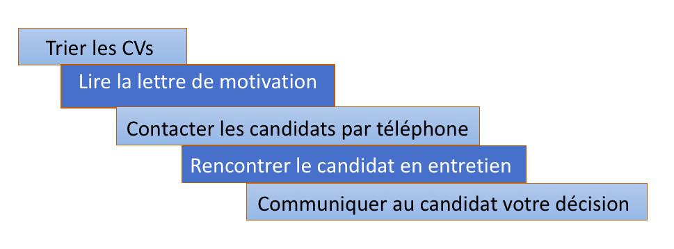 Decouvrez Les Etapes Du Processus De Selection Selectionnez Les Meilleurs Candidats Openclassrooms