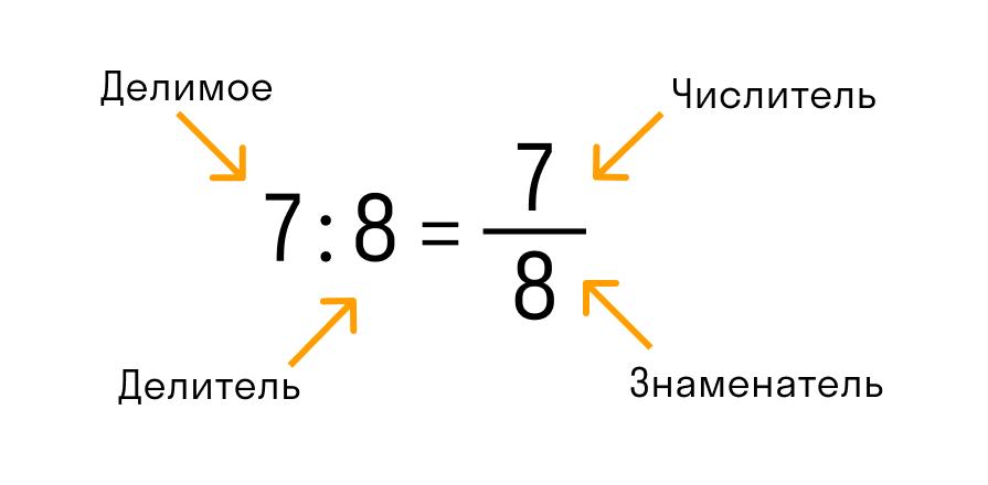 Jak przetłumaczyć frakcję w dziesiętnym: podziel liczbnik do mianownika