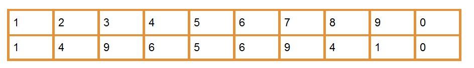 Әлемдегі барлық нәрсені квадрат салу керек барлық нәрсені есептеу
