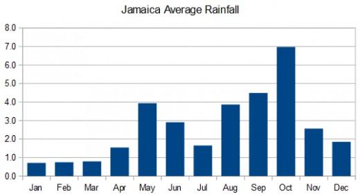 The Jamaica rainy season runs from August through November. The island also has a brief rainy season in May.