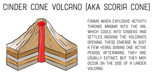 4 Different Types of Volcanoes According to Shape | Owlcation