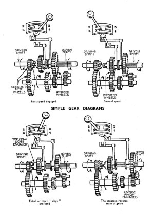 Vehicle Transmission Types and Their Differences | AxleAddict