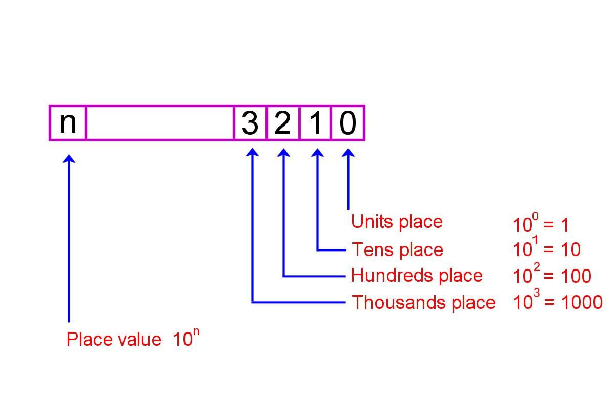 How To Convert Decimal To Binary And Binary To Decimal