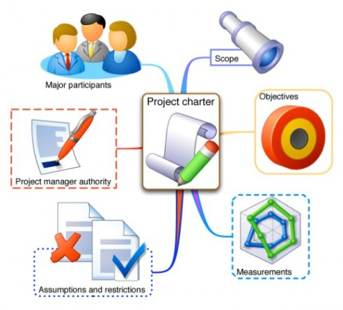 The need of Project Charter