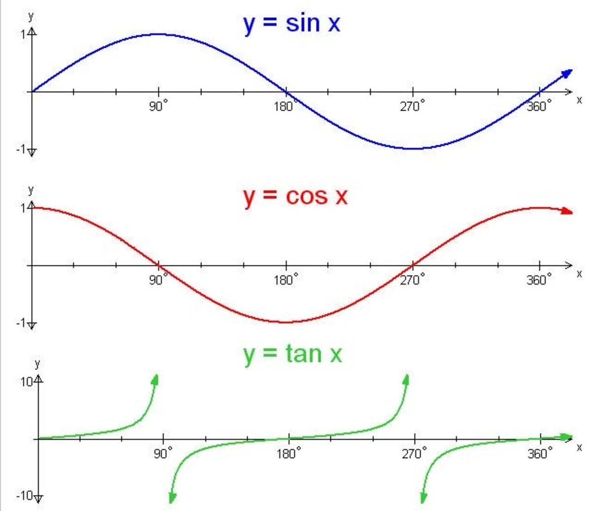 Trigonometry Graphing The Sine Cosine And Tangent