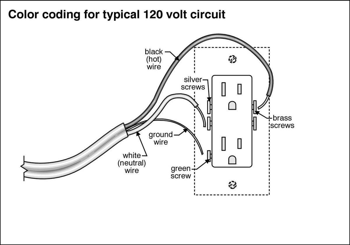 Receptacles Wiring