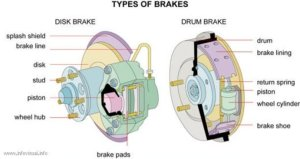What Your Vehicle Brakes Can Tell You | AxleAddict