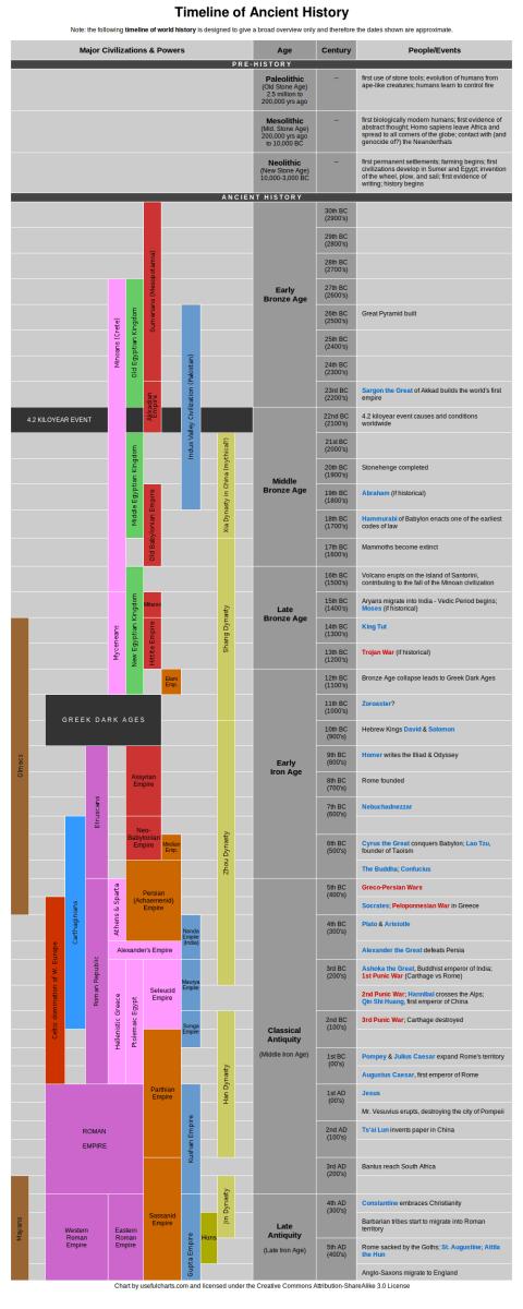 Major Inventions Timeline