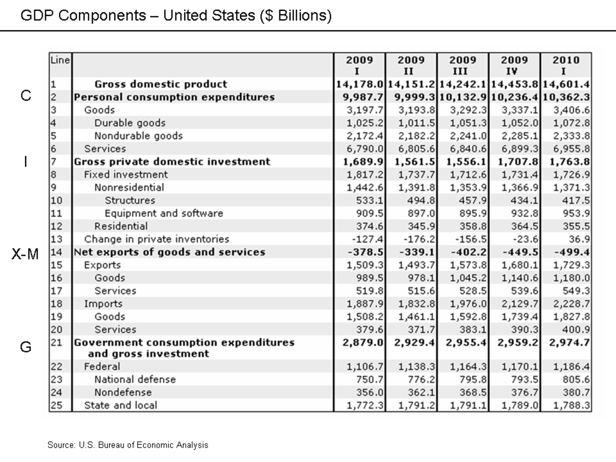 Gdp Figures As A Means Of Comparing Countries