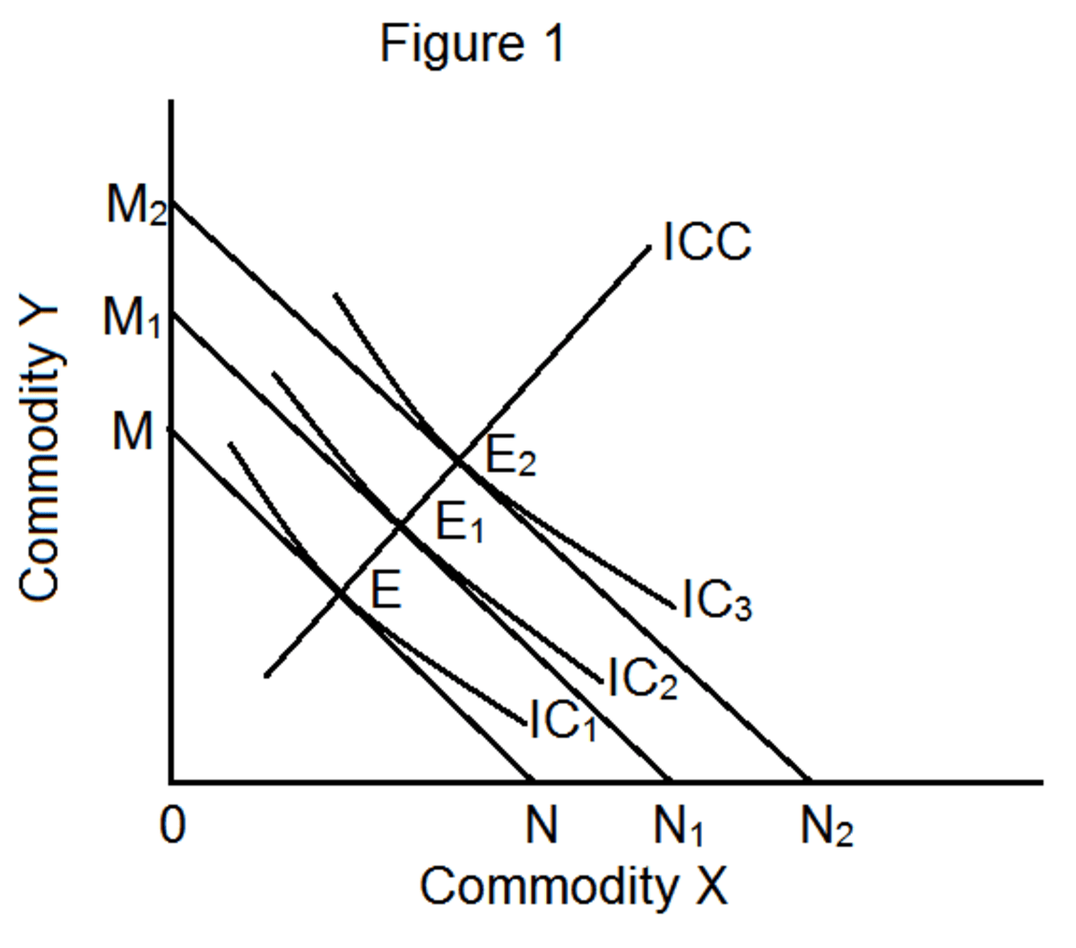 How Do Income Effect Substitution Effect And Price Effect