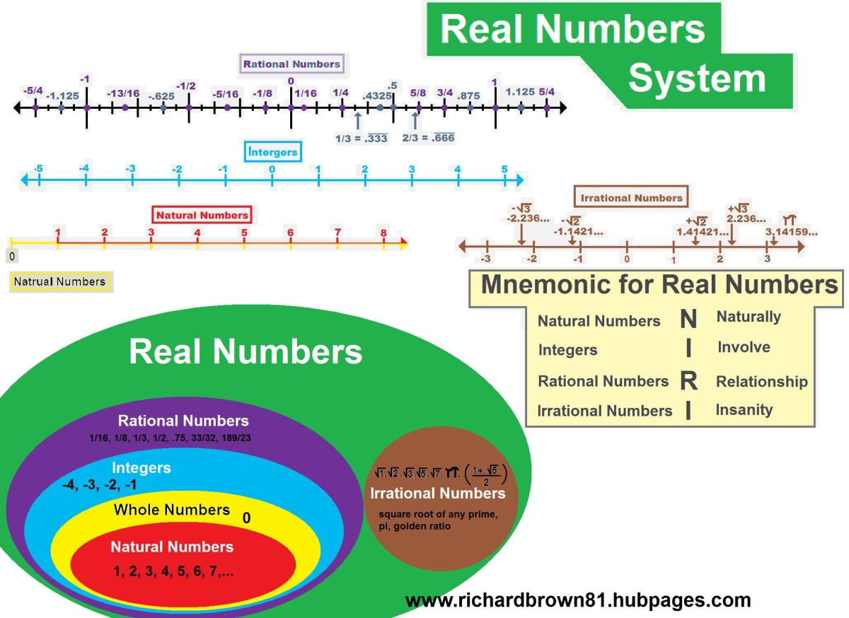 Real Numbers Curious Concepts Precalculus 1 1