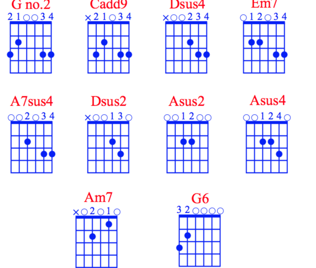 Chord Chart For The Songs