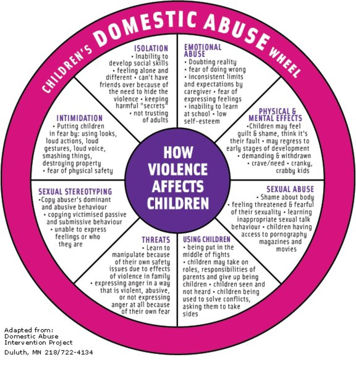 Children Victims Of Domestic Violence