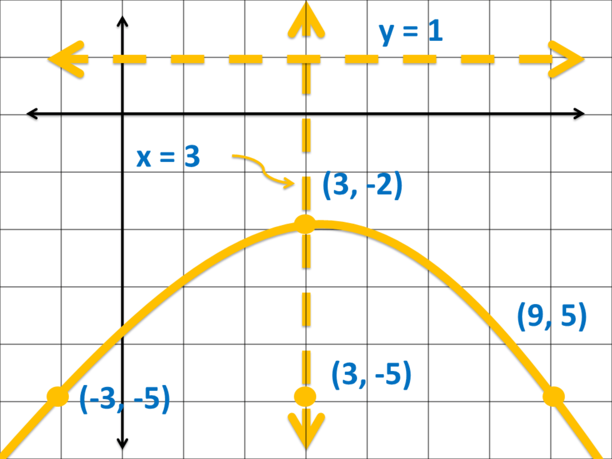 How To Graph A Parabola In A Cartesian Coordinate System