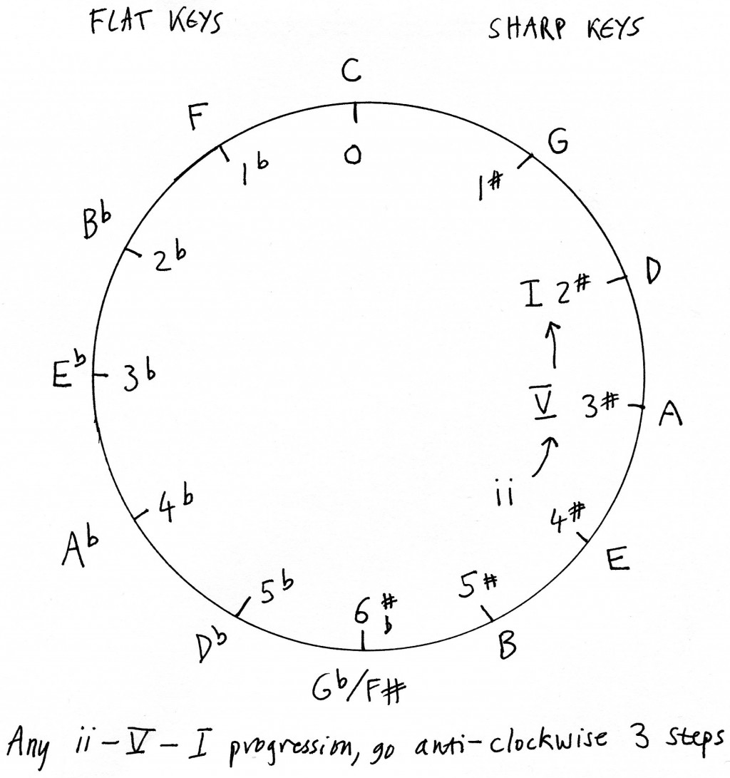 Cycle Of Fifths Music Theory