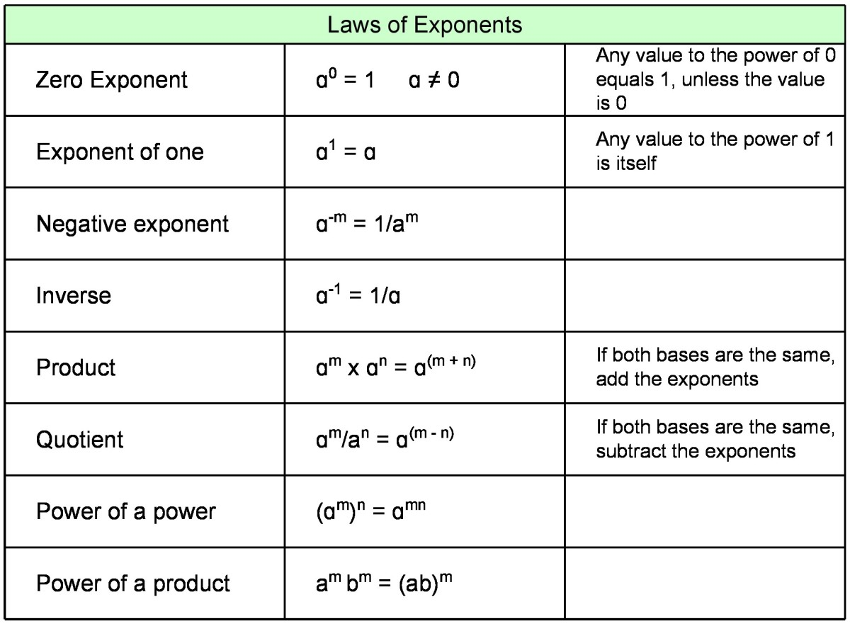 Rules Of Logarithms And Exponents A Guide For Students