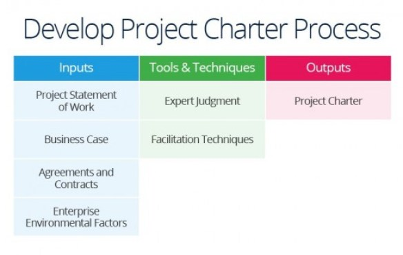 Develop a Project Charter