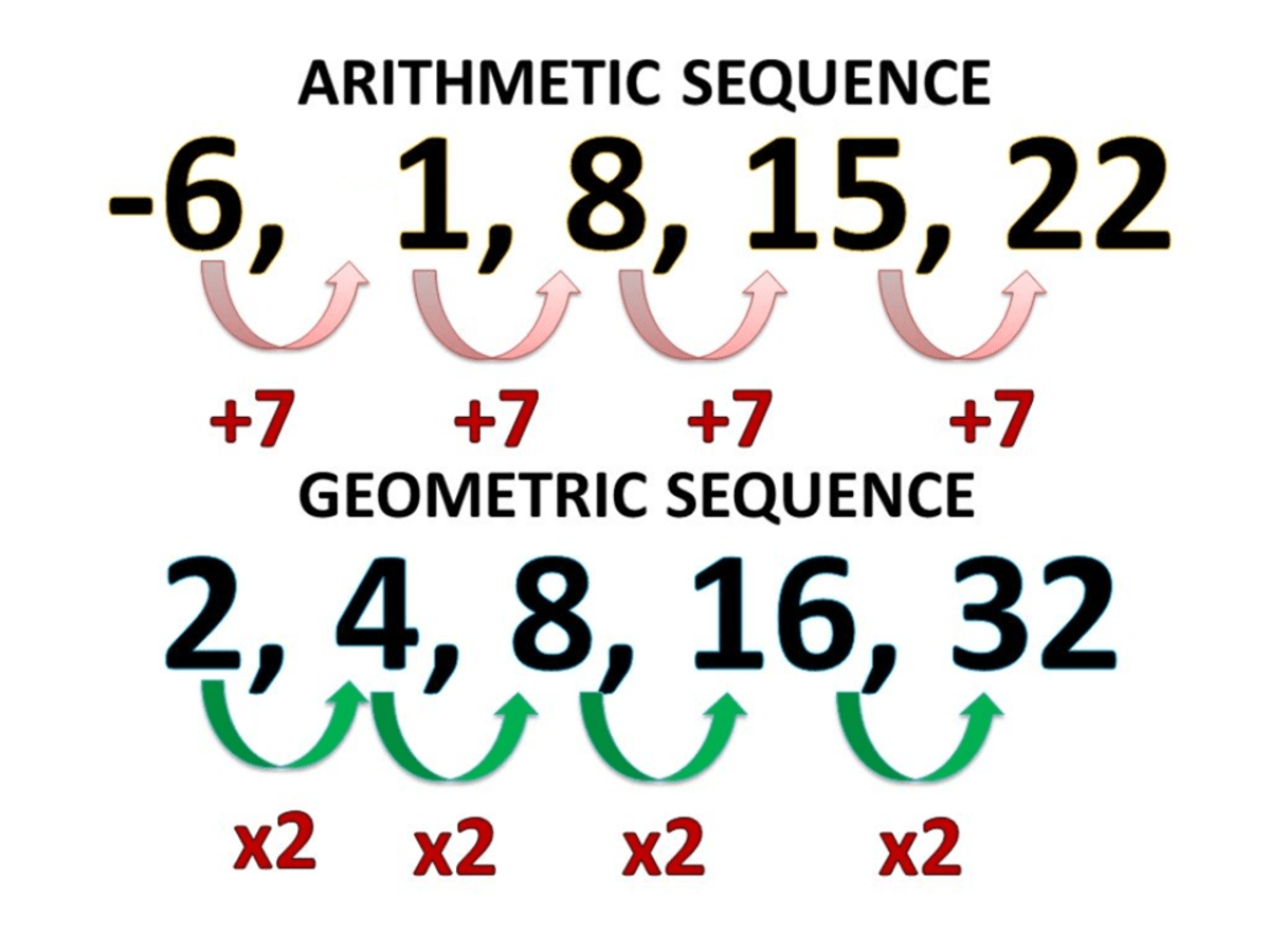 How To Find The General Term Of Sequences