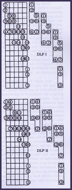 Play Guitar: Diatonic Scales & Lead Patterns   Spinditty