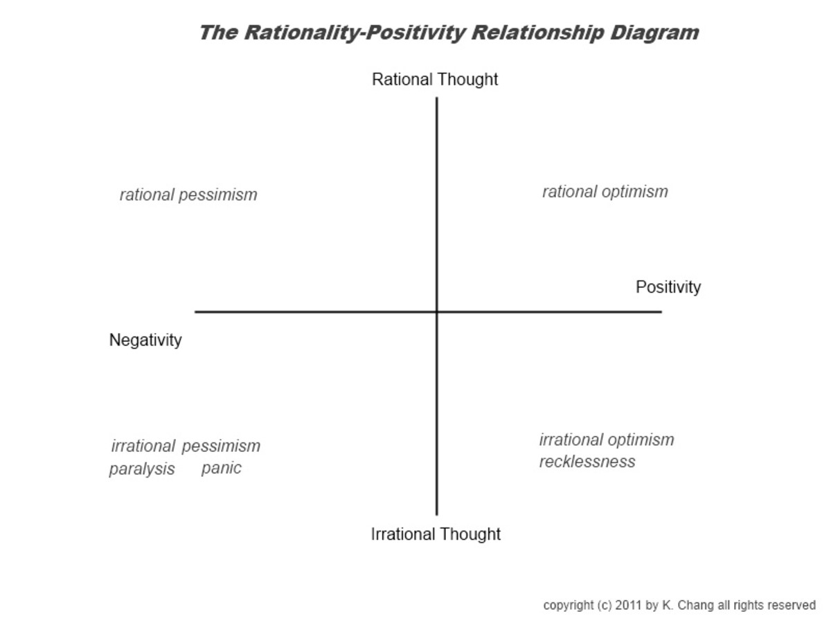 Mlm Danger Of Seeking Positivity And Avoiding Ignoring Negativity Rational Vs Irrational