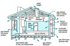 Cross Ventilation in House Designs for Natural Passive Air Flow | HubPages