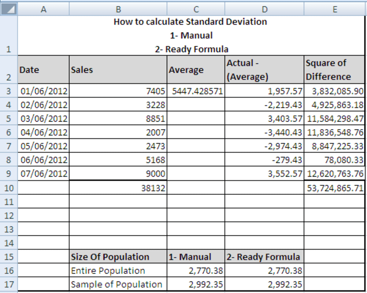 Use Of Standard Deviation In Business How To Calculate