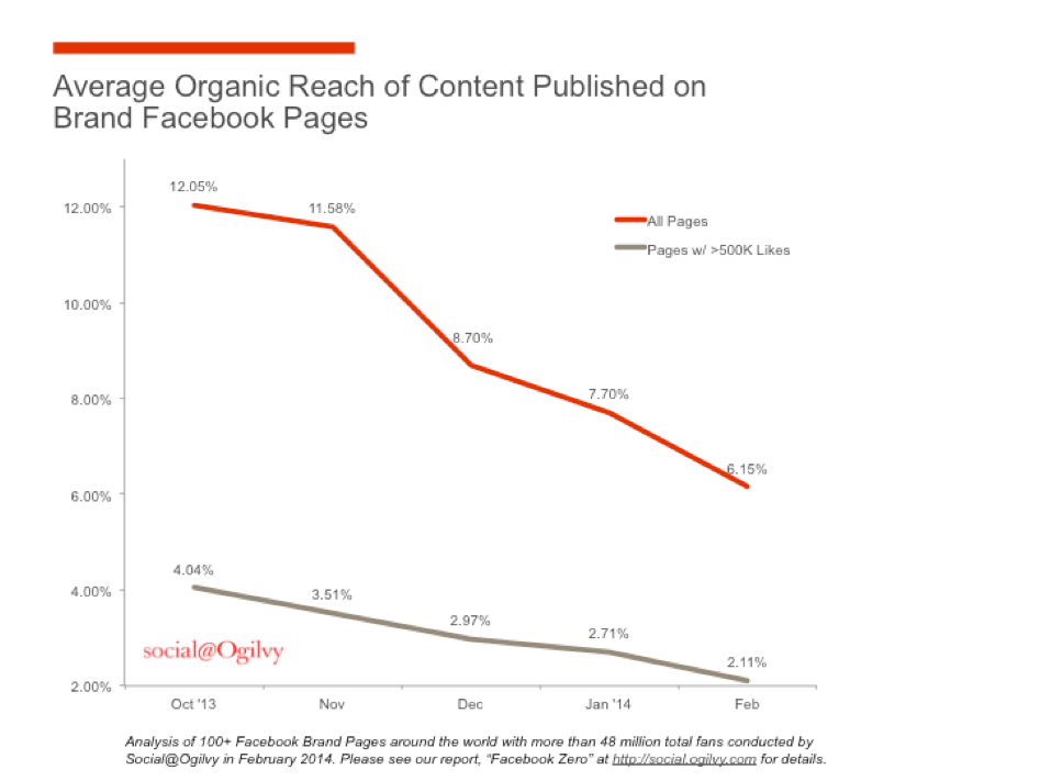 Average organic reach of content published on brand Facebook pages