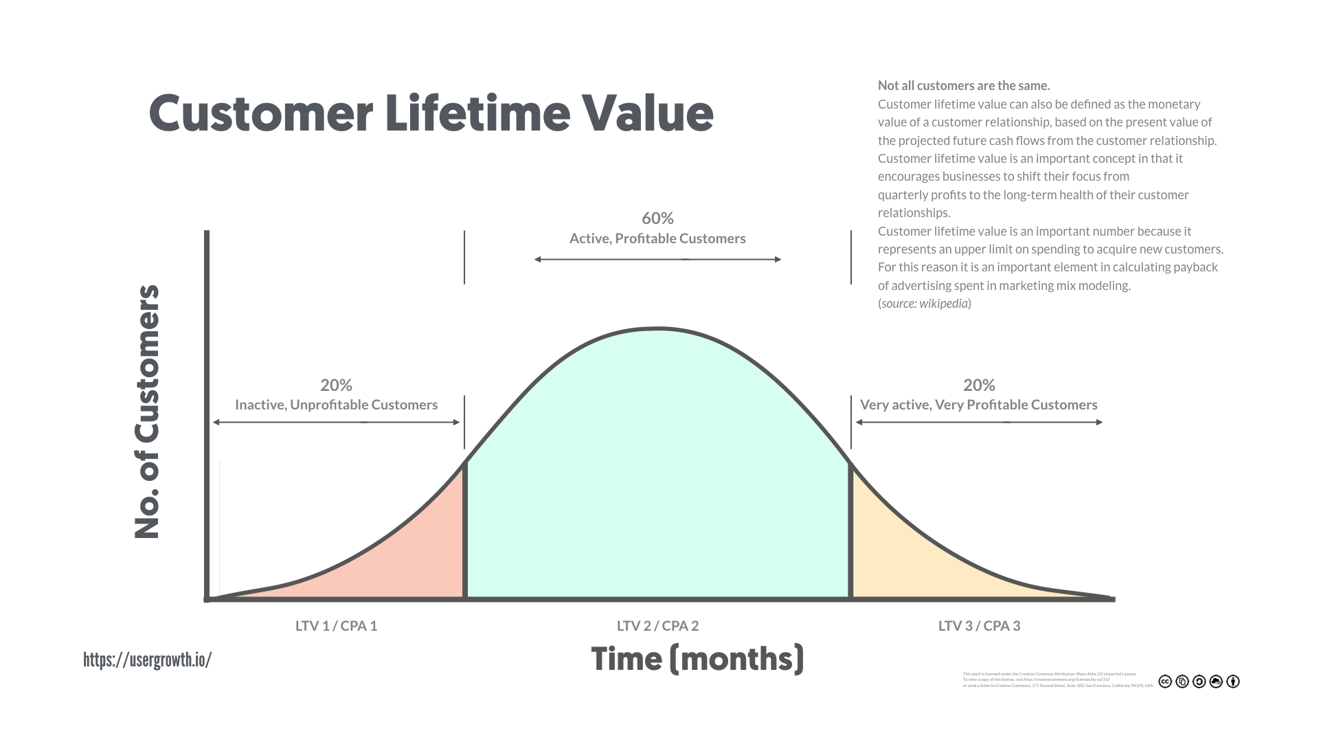 Customer Lifetime Value Not All Customers Are The Same