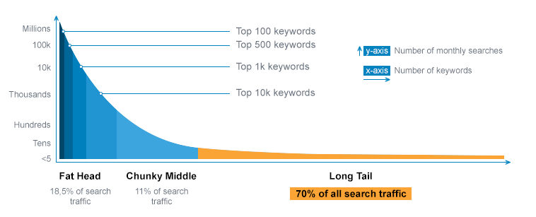 Long-tail Keywords and their Traffic Volume
