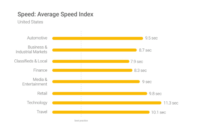 Average site speed index in the United States